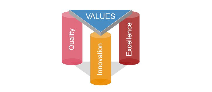 Syscon Values